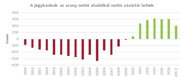 Jegybanki aranyvásárlások az elmúlt évtizedekben. Forrás: alapblog.hu