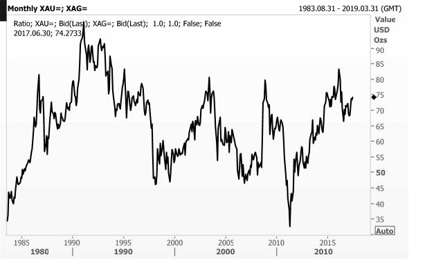 Az arany és az ezüst keresztárfolyamának alakulása. Forrás: alapblog.hu