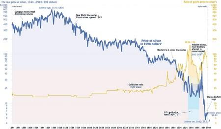 Az ezüst árfolyama (1998-as USD-ben számítva) és az arany/ezüst értékarány változása Forrás: Portfolio.hu