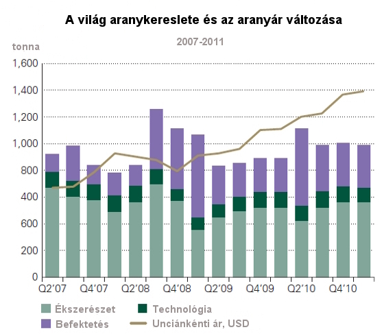 A világ aranykereslete és az aranyárfolyam változása 2007-2011, ékszerészet, befektetés, technológia, unciánkánti ár, USD.