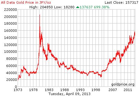 Az arany utoljára 33 éve ért ennyi japán jent. Forrás: goldpricehistory.org; Conclude Zrt.