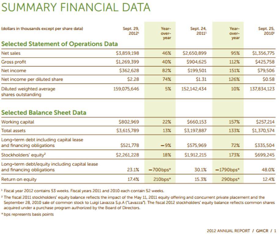 A Green Mountain pénzügyi adatai. Forrás: Yahoo!, Conclude Zrt.