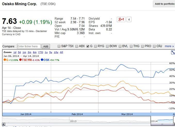 Míg a célponttá vált Osisko részvénye több mint 50, a Goldcorpé 12 százalékkal drágult az idén, addig a Yamanáé stagnált; Forrás: mining.com, Conclude Zrt.