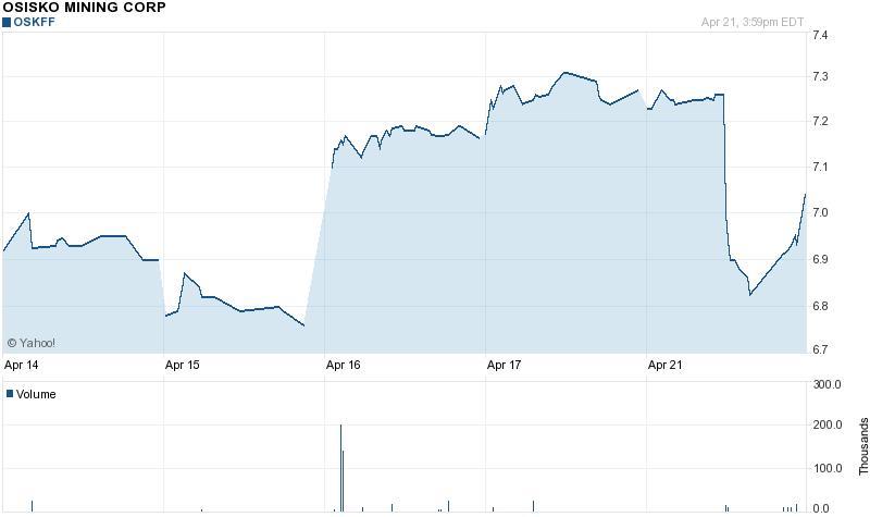 Az Osisko-részvények ára a Goldcorp visszalépésének bejelentése előtt elindultak felfelé; Forrás: Mineweb, Conclude Zrt.