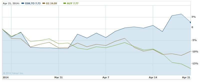 A Goldcorp Inc. (GG) az Osiko Mining Co. (OSK.TO) és a Yamana Gold Inc. (AUY) részvényeinek teljesítménye az elmúlt egy hónapban.; Forrás: Mineweb, Conclude Zrt.
