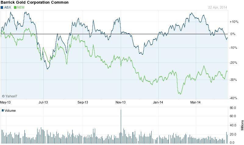 Az elmúlt egy évben a Newmont részvényei sokkal  gyengébben  teljesítettek, mint a Barrick Goldé, az egyesülési tervek hatására azonban a napokban a Newmont menetelt jobban; Forrás: Bloomberg, Yahoo, Conclude Zrt.