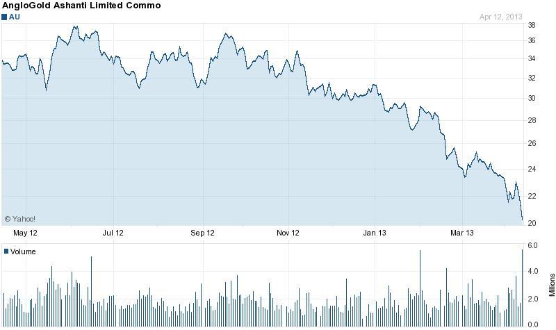 Az AngloGold Ashanti részvényei már csak közel a felét érik a fél évvel ezelőttinél; Forrás: Bloomberg, Reuters; Conclude Zrt.