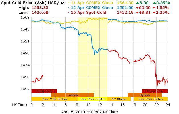 Az arany unciája hétfőn Hong Kongban már 1427 dollár alatt is gazdát cserélt; Forrás: Bloomberg, Reuters; Conclude Zrt.