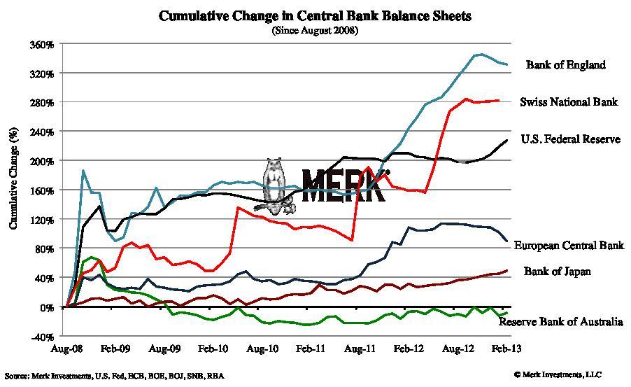 A Bank of Japan mérlegfőösszege az utóbbi években jóval kisebb mértékben nőtt, mint a világ legbefolyásosabb központi bankjaié; Forrás: Merk Investments, Yahoo!, Thomson Reuters; Conclude Zrt.