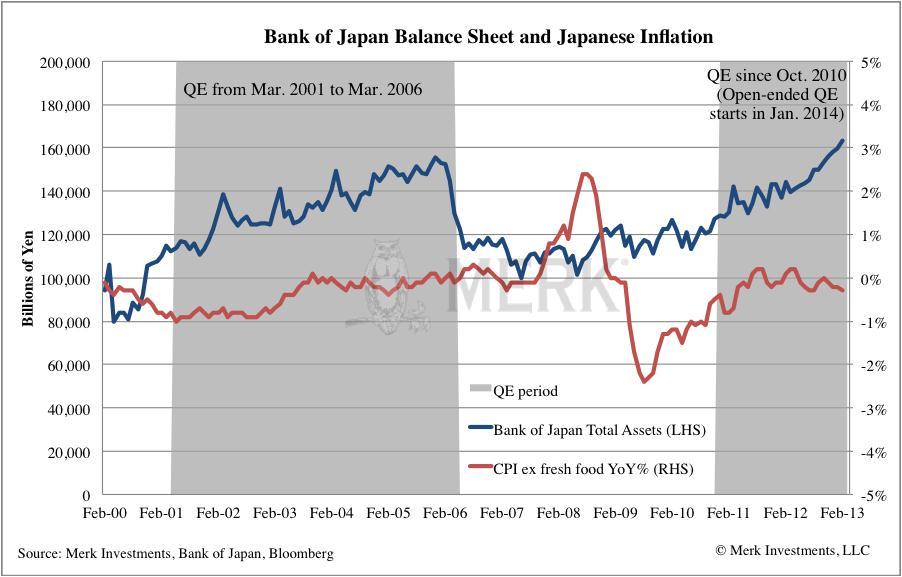 A Bank of Japan mérlegfőösszege és a japán infláció eddig hasonlóan változott, mint a 2001-2006 közötti mennyiségi lazító program alatt;   Forrás: Merk Investments, Yahoo!, Thomson Reuters; Conclude Zrt.