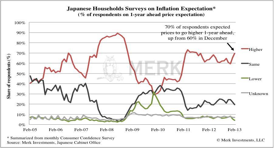 A japán kabinetiroda által megkérdezett háztartások több mint 70 százaléka számított az árak növekedésére februárban; Forrás: Merk Investments, Yahoo!, Thomson Reuters; Conclude Zrt.