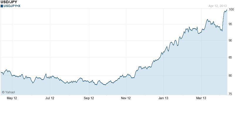 A japán jen fél év alatt mintegy 20 százalékkal értékelődött le a dollárral szemben; Forrás: Merk Investments, Yahoo!, Thomson Reuters; Conclude Zrt.