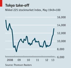 A tokiói részvényindex fél év alatt közel másfélszeresére ugrott; Forrás: Merk Investments, Yahoo!, Thomson Reuters; Conclude Zrt.