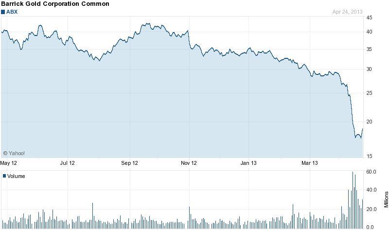 A Barrick Gold részvénye közel tíz éve nem volt ilyen olcsó;Forrás: Reuters, Yahoo!, Conclude Zrt.