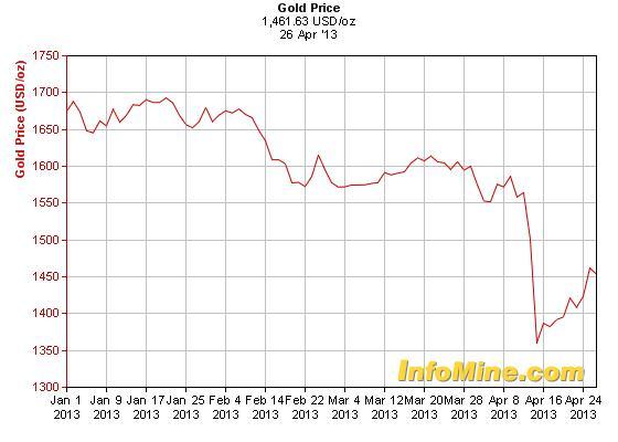 Az arany közel 10 százalékot ledolgozott a két héttel ezelőtti árfolyamveszteségéből; Forrás: IMF, Kitco, InfoMine.com. Conclude Zrt.