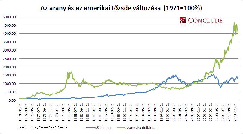 Az arany és az amerikai tőzsde változása 1971-2012.