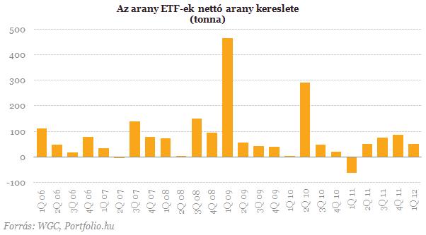 Az arany ETF-ek nettó arany kereslete (tonna) 2006 Q1 - 2012 Q1
