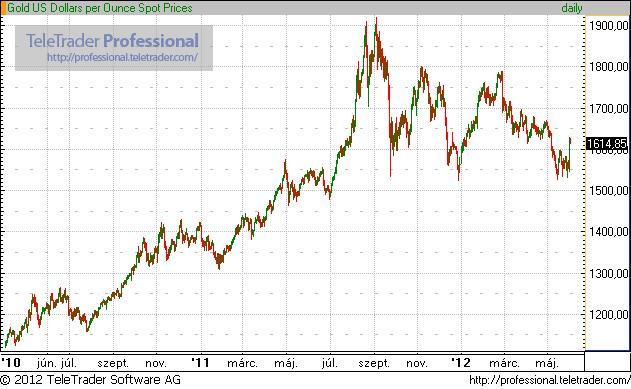 Arany uncia dollár ára 2010.április és 2012.június között