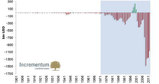 Az USA költségvetési hiányai milliárd dollárban;Forrás: Incrementum AG, Federal Reserve St.Louis; Conclude Zrt.
