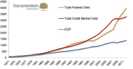 A GDP, a teljes amerikai államadósság és a teljes hitelpiaci adósság 1971-től ; Forrás: Federal Reserve St.Louis, Incrementum AG ;Conclude Zrt.