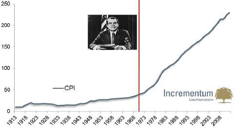 A fogyasztói árak az USÁ-ban az elmúlt 100 évben;Forrás: Incrementum AG, Federal Reserve St.Louis; Conclude Zrt.