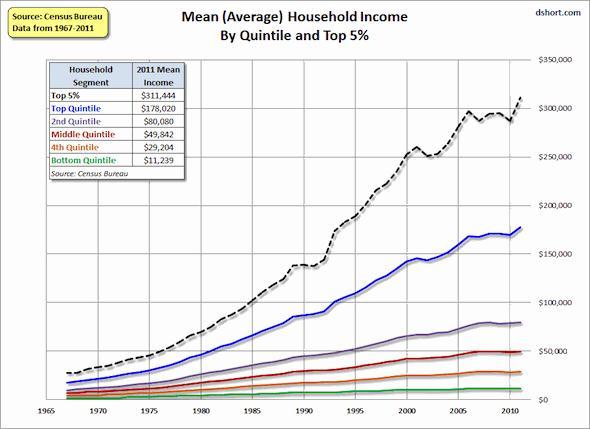 Az egyes kvantilisekbe tartozó háztartások átlagos jövedelme jelentősen eltérő mértékben nőtt az utóbbi évtizedekben ; Forrás: Census Bureau; Conclude Zrt.