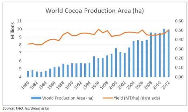A világ kakaótermesztési területe, hektárban. Látható, hogy a termésátlagok alig emelkedtek az utóbbi 10 évben.; Forrás: Hardman & Co., Conclude Zrt.