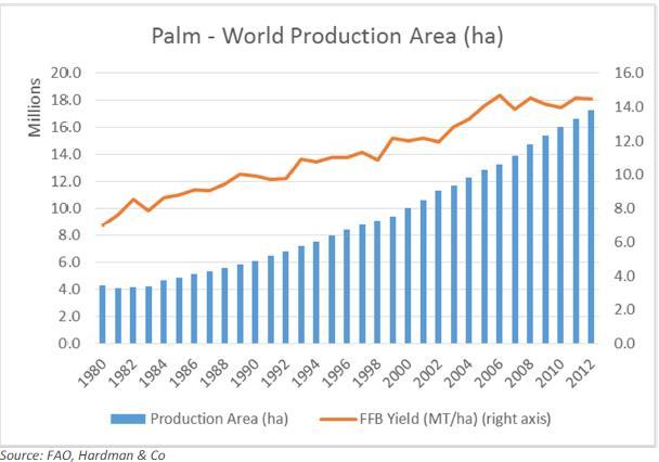 Éles a kontraszt a pálmaolaj-termeléssel szemben, ahol a termőterület növekedésével párhuzamosan a hozamok is emelkedtek; Forrás: Hardman & Co., Conclude Zrt.