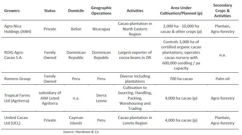 Csak kevés komoly agrárvállalkozás található a kakaótermelésben, ezek 200-1000 hektár közé tehető földterületen dolgoznak; Forrás: Hardman & Co., Conclude Zrt.