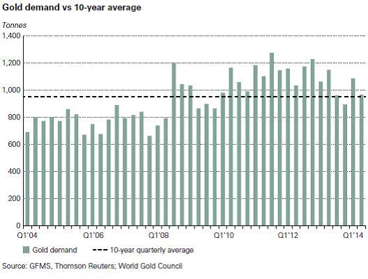 Az aranykereslet második negyedéve enyhén magasabb a tízéves átlagnál; Forrás: World Gold Council, Conclude Zrt.