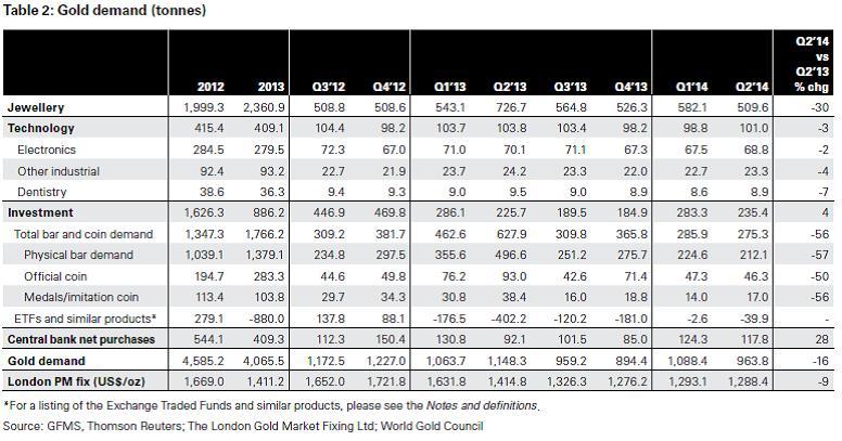 Az aranykereslet 2012 óta tonnában…; Forrás: World Gold Council, Conclude Zrt.