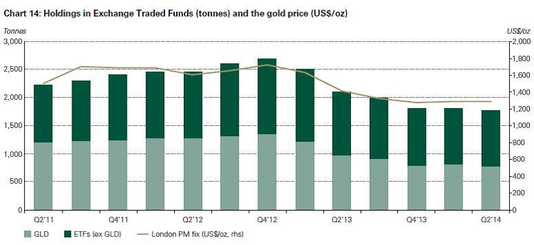 Az arany ETF-k portfoliója leköveti a sárga nemesfém árfolyamának mozgását (az oszlopok az ETF-állományt mutatják tonnában, a vonal az arany unciánkénti dollárárfolyamát) ; Forrás: World Gold Council, Conclude Zrt.
