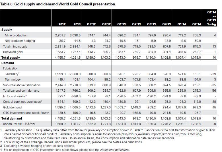 Aranykínálat és -kereslet 2012-től, tonnában; Forrás: World Gold Council, Conclude Zrt.