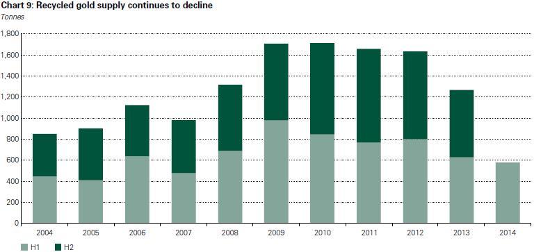 Az újrahasznosított arany kínálatának 2010 óta tartó csökkenése folytatódott, tonnában (világoszöld oszlop: első félév, sötétzöld: második félév); Forrás: World Gold Council, Conclude Zrt.
