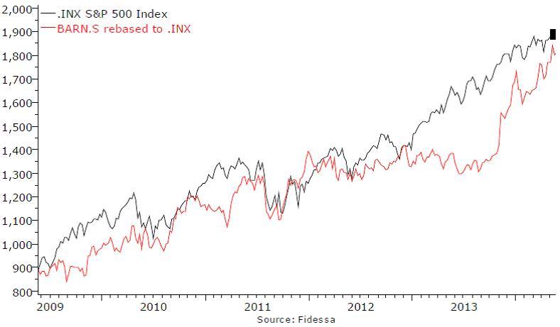 A Barry Callebaut részvényei ledolgozták az S&P 500-as indexszel szembeni másfél éves lemaradásukat, a fejlődő piacokon erős Petra Foods felvásárlás sokat segített a részvény árfolyam emelkedésben.; Forrás: Hardman & Co., Conclude Zrt.