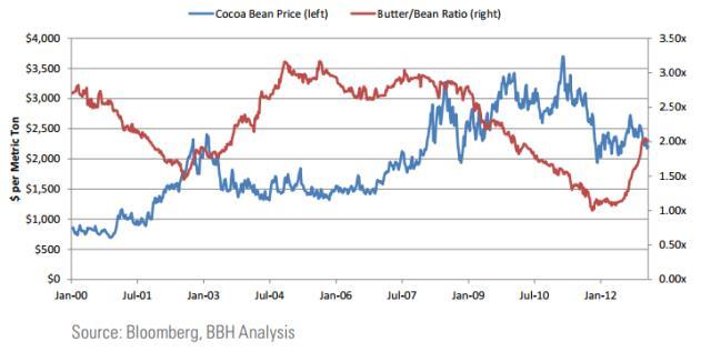 Kakaóvaj/kakaóbab arány 2000-2013 időszakban (piros vonal). A 2008-ban kirobbant válság a kakaóvajat igencsak leértékelte a kakaóbabhoz képest, melyben fordulat a válság múltával 2012 őszén következett be.; Forrás: Hardman & Co., Conclude Zrt.