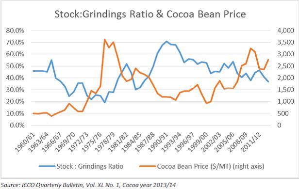 A kakaókészletek aránya az őrölt mennyiséghez (stock/grinding ratio) és a kakaóbabok ára; Forrás: Hardman & Co., Conclude Zrt.