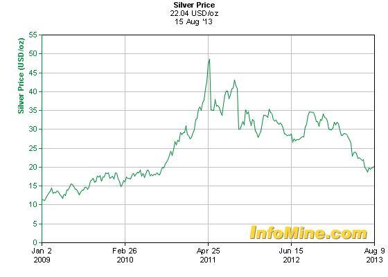Közel 3 éve nem volt ilyen olcsó az ezüst; Forrás: , InfoMine.com, Conclude Zrt.