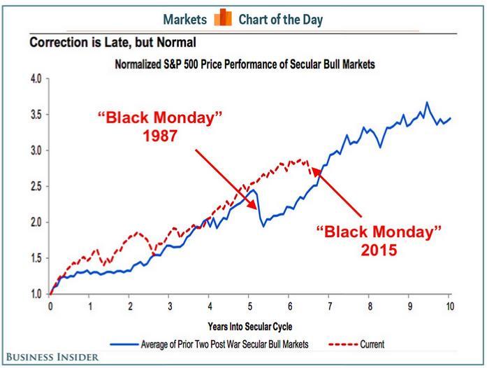 Bár a most hétfői tőzsdei pániknak (fekete hétfő: Black Monday 2015) még korántsem biztos hogy vége van, az alábbi grafikon azt mutatja, hogy megéri türelmesnek lenni a zivataros időkben is.;Conclude Zrt.