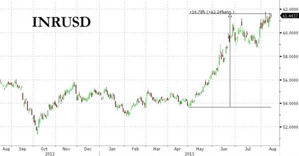 Majdnem 15 százalékot gyengült a rúpia 3 hónap alatt, amióta a FED bejelentette, felhagy a pénznyomtatással; Forrás: www.zerohedge.com, Conclude Zrt.