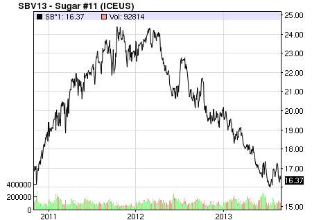 Három éve nem volt ilyen olcsó a cukor fontja; Forrás: Bloomberg, Nasdaq, Conclude Zrt.