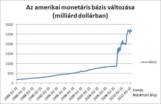A monetáris politika másik eszköze a válság hatásainak tompítására a forgalomban lévő pénz szintjének megemelése, hatalmas likvidítás biztosítása. A képen az amerikai monetáris bázis (egyszerűsítve a forgalomban lévő pénz) mértékének változása látható.