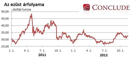 Akár az 50 dollárt közelítő történelmi árrekordot is megdöntheti az ezüst – jelenleg 32 dollár körüli – unciája 2013-ban, miután a jegybanki mennyiségi lazító programokkal kapcsolatos aggodalmak hatására a befektetők a nemesfémekbe menekíthetik pénzeiket. Conclude Zrt.