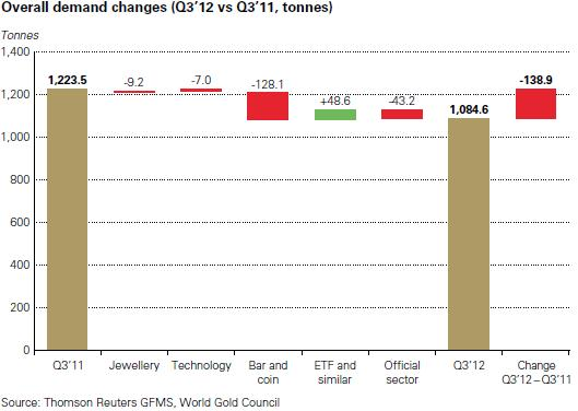 Tíz százalékkal nőtt az arany iránti kereslet a harmadik negyedévben az előző három hónaphoz képest. Az 1084,6 tonnát kitevő összkereslet ugyanakkor 11 százalékkal elmaradt az egy évvel korábbi, 1223,5 tonnás történelmi rekordtól, igaz, még így is meghaladta az utóbbi öt év 984,7 tonnás negyedéves átlagát. Conclude Zrt.