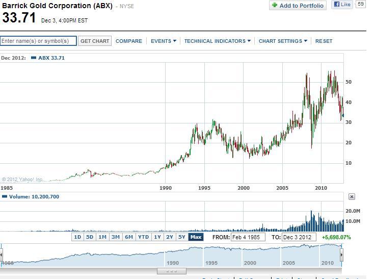 A Barrick Gold (ABX) árfolyama 1986-2012; Conclude Zrt. Forrás: YahooFinancial