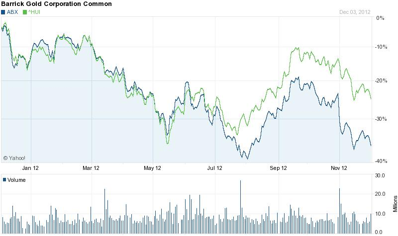 Barrick Gold vs. HUI (Amex GoldBugs Index); Conclude Zrt. Forrás: YahooFinancial