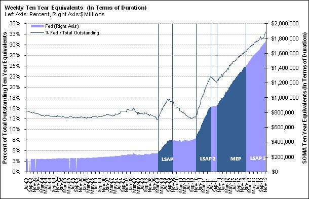 A Fed kötvénypiaci részesedése elérte a 33 százalékot  ; Forrás: Stone McCarthy, zerohedge.com, Conclude Zrt.