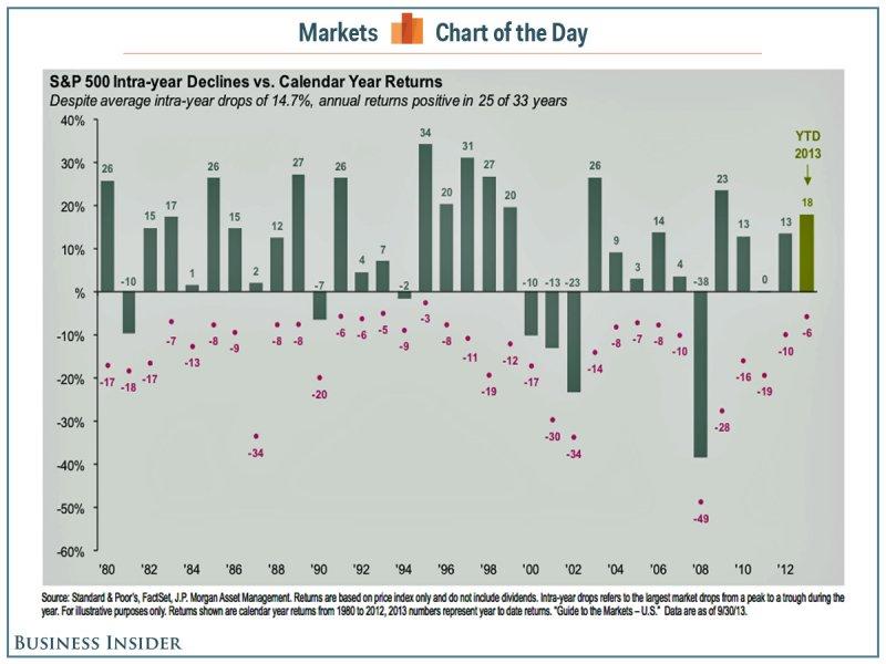 Az elmúlt 33 évből 25-ben az S&P 500 hozamot termelt, dacára a 14,7 százalékos átlagos éven belüli árfolyamcsökkenésnek (a piros pont az éves minimumot jelenti, míg az oszlop az éves hozamot); Forrás: Business Insider, Conclude Zrt.