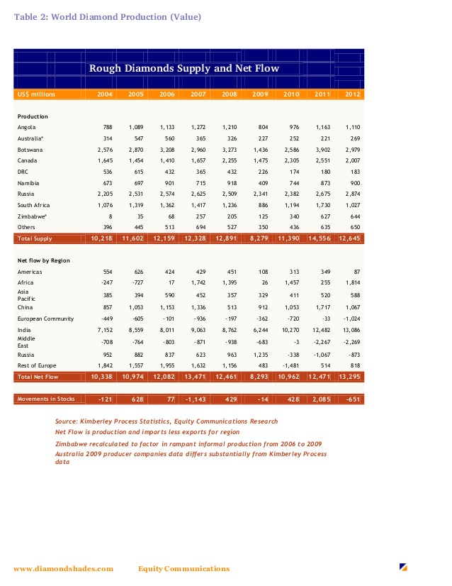 A világ gyémánttermelésének alakulása 2004-2012 között karátban és értékben; Forrás: PolishedPrices, The National Retail Federation, Wikipédia, port.hu, HVG, www.diamondshades.com, Conclude Zrt.