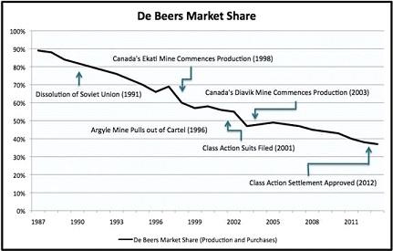 A De Beers piaci részesedése 25 év alatt 90-ről 37 százalékra esett; Forrás: Bain and Co., Conclude Zrt.